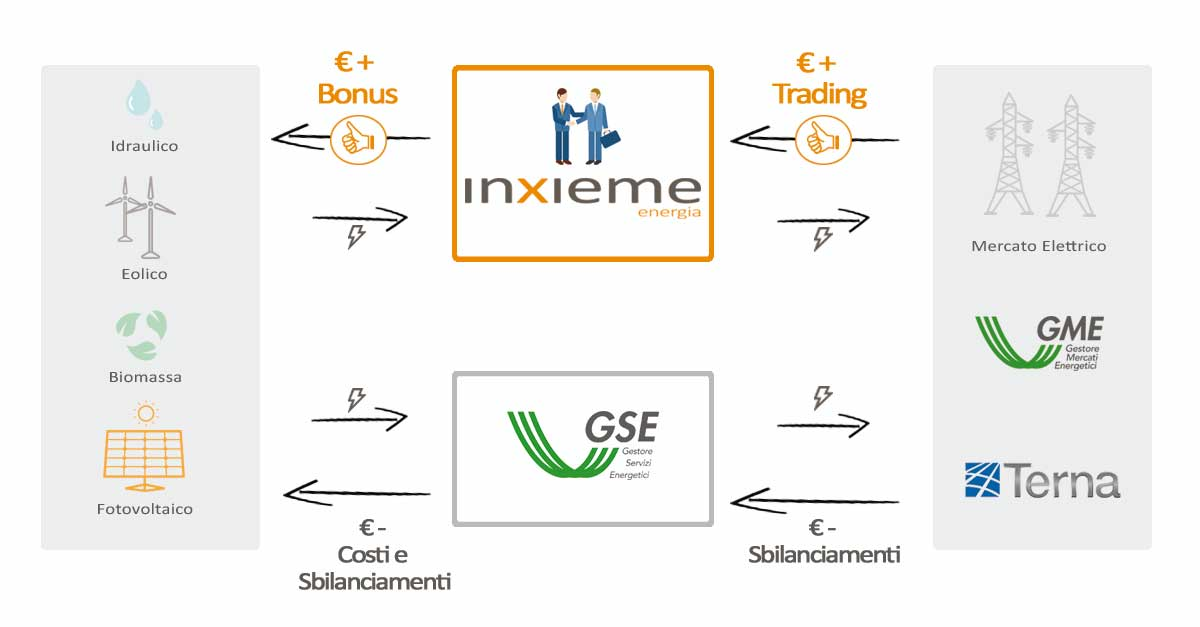 trading-inxieme-gse-gme-terna-mercato-elettrico